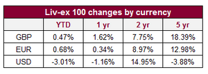 Liv-ex 100 changes by currency