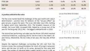 Bordeaux Market Report - February 2021