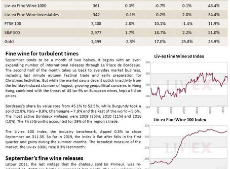 Bordeaux Market Report - October 2019