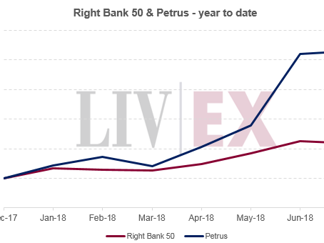 Petrus – leading the Right Bank