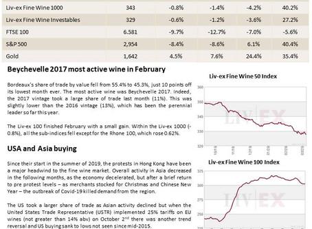 Bordeaux Market Report - March 2020