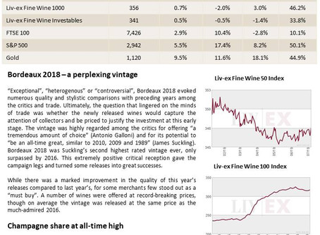 Bordeaux Market Report - July 2019