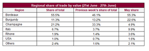 Regional share of trade by value (21st June - 27th June)