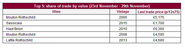 Top 5: share of trade by value