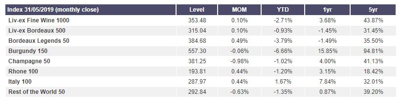Index 31/05//2019 (monthly close)