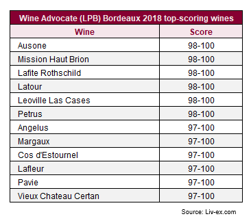 The Wine Advocate publishes Lisa Perrotti-Brown MW's Bordeaux 2018 report