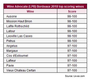 Wine Advocate (LPB) Bordeaux 2018 top-scoring wines