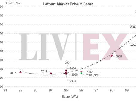 Latour 2008 coming – the price of provenance