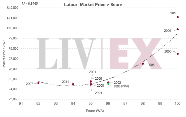 Latour: Market Price v Score