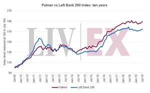 Palmer vs Left Bank 200 Index: ten years