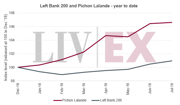 Left Bank 200 and Pichon Lalande - year to date