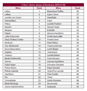 Critics' choice wines of Bordeaux 2018