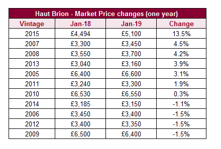 Haut Brion - Market Price changes (one year)