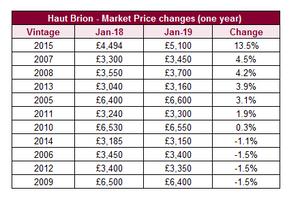 Haut Brion - Market Price changes (one year)