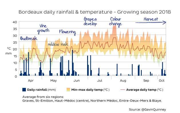 Bordeaux daily rainfall & temperature - Growing season 2018