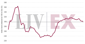 Liv-ex 100 declines 0.30% in April