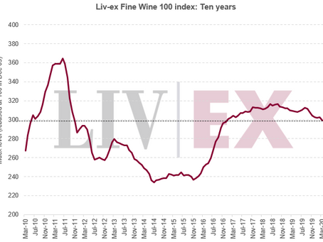 Liv-ex 100 declines 1.06% in March