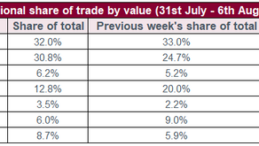 Talking Trade – Record number of wines trading