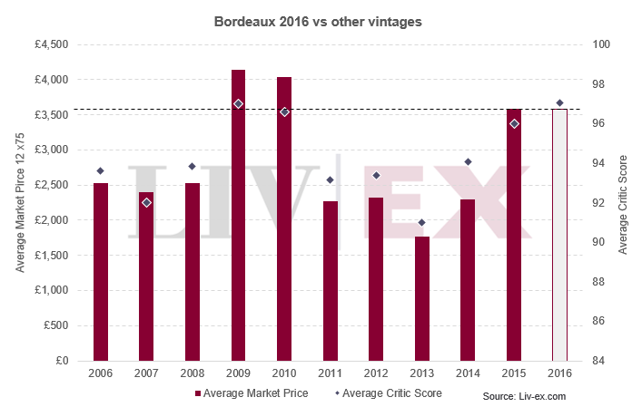 Bordeaux 2016 vs other vintages