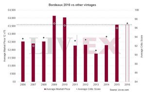 Bordeaux 2016 vs other vintages