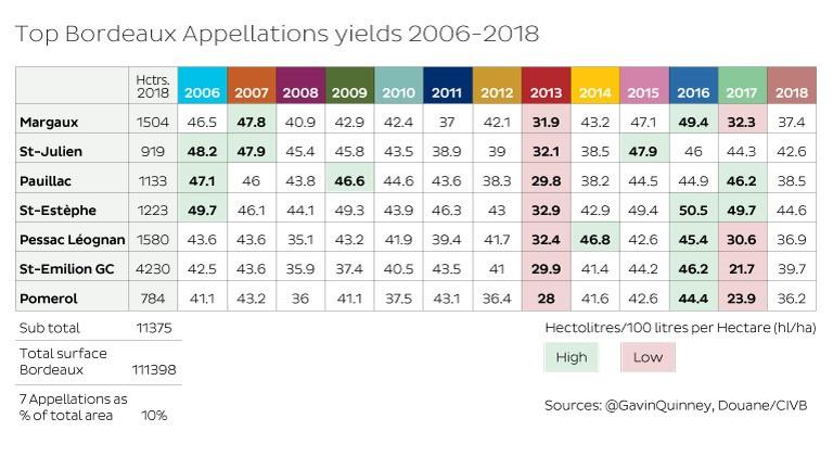 Top Bordeaux Appellations yields 2006 - 2018