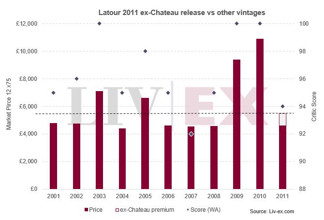 Latour 2011 ex-Chateau release vs other vintages
