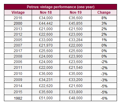 Petrus: vintage performance (one year)