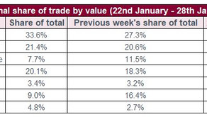 Fine Wine Market, Talking trade, Wine Investment