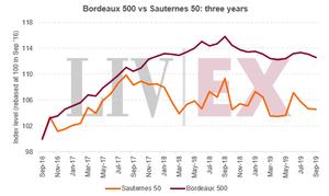 Bordeaux 500 vs Sauternes 50: three years