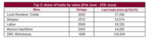 Top 5: share of trade by value (21st June - 27th June)