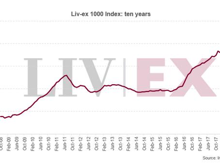 Liv-ex 1000 dips 0.6% in October