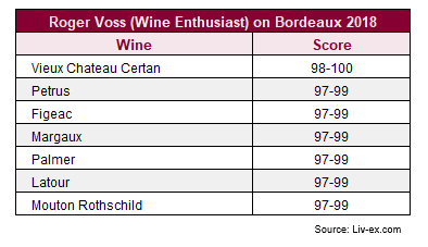 Roger Voss (Wine Enthusiast) on Bordeaux 2018