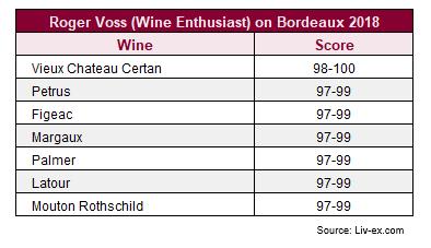 Wine Enthusiast's Roger Voss releases Bordeaux 2018 scores