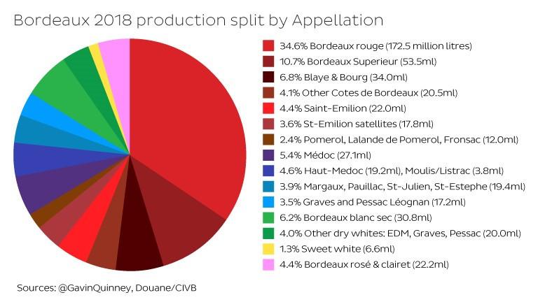 Bordeaux 2018 production split by Appellation