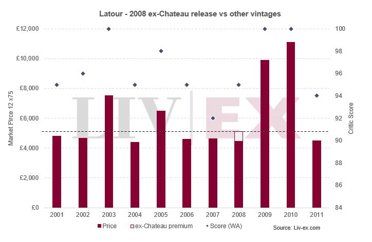 Latour - 2008 ex-Chateau release vs other vintages