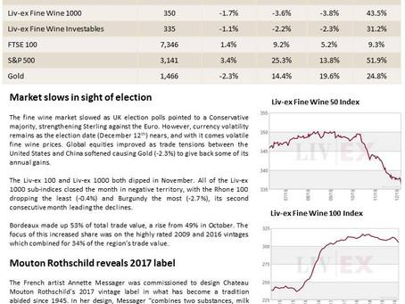 Bordeaux Market Report - December 2019