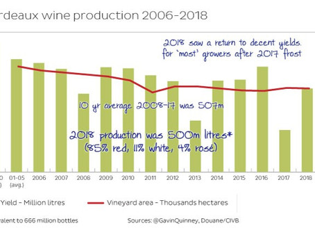 Bordeaux 2018 yields - a devilish year