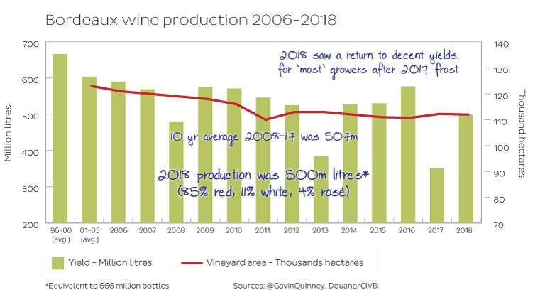 Bordeaux wine production 2006 - 2018