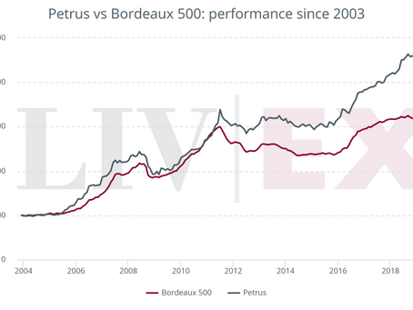 How has Petrus performed on the secondary market?