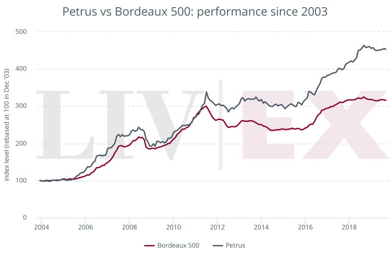 Petrus vs Bordeaux 500: performance since 2003