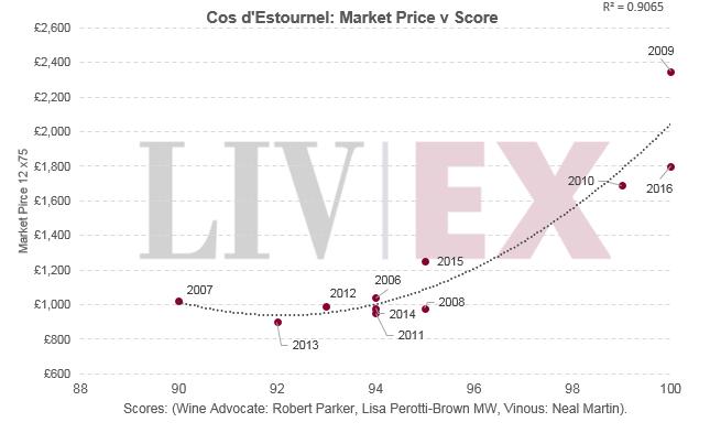 Cos d'Estournel: Market Price v Score