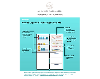 Infographic showing the best way to organise a fridge to save money & prevent food waste
