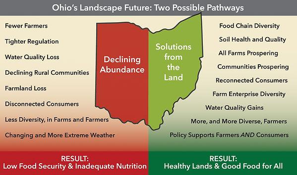 OSA_Chart_Ohios_Landscape_Future.jpg.jpg