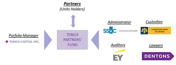 Fund Structure (EN).PNG