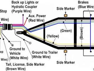Boat Trailer Wiring Basics