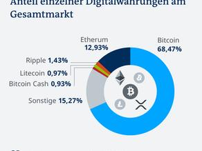 Bitcoin – Zu lange wenig beachtet und belächelt