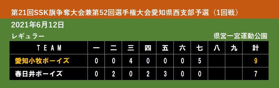 【レギュラー】第21回SSK旗争奪大会兼第52回選手権大会愛知県西支部予選(1回戦)