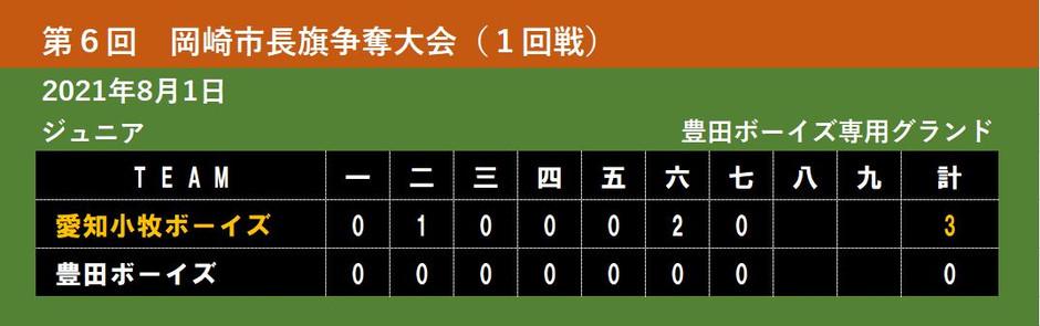 【ジュニア】第6回 岡崎市長旗争奪大会(1回戦)