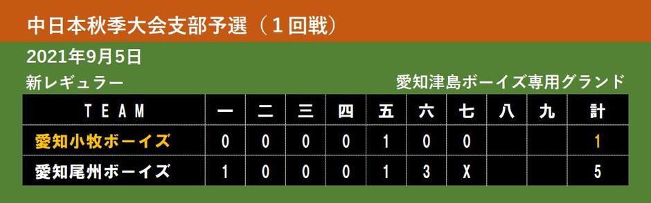【新レギュラー】中日本秋季大会支部予選(1回戦)