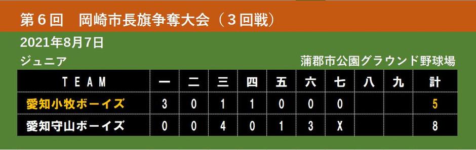 【ジュニア】第6回 岡崎市長旗争奪大会(3回戦)